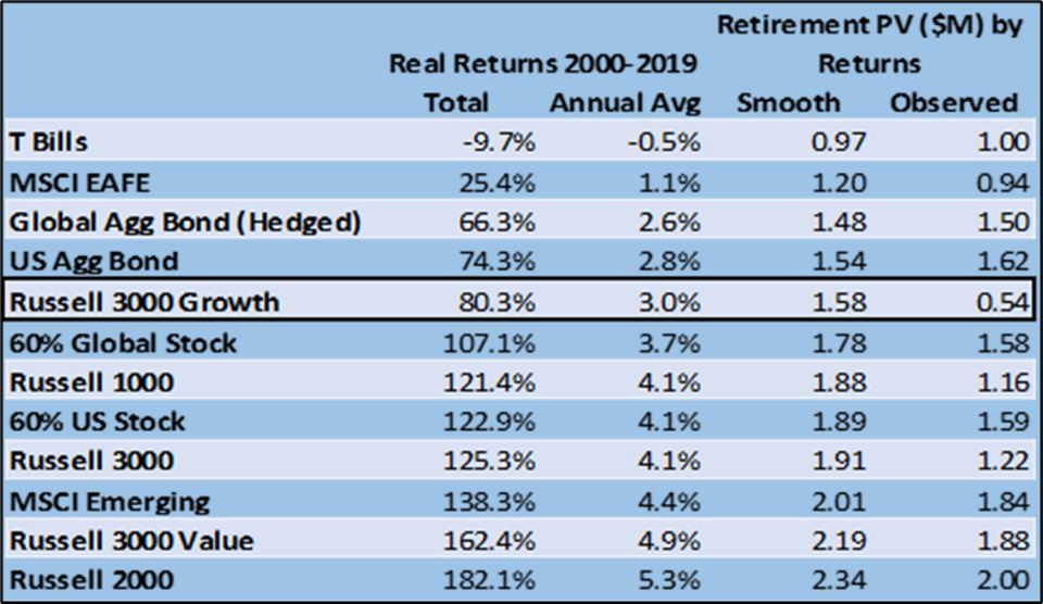 The chart shows rate of return of retirement investments from 2000-2019.