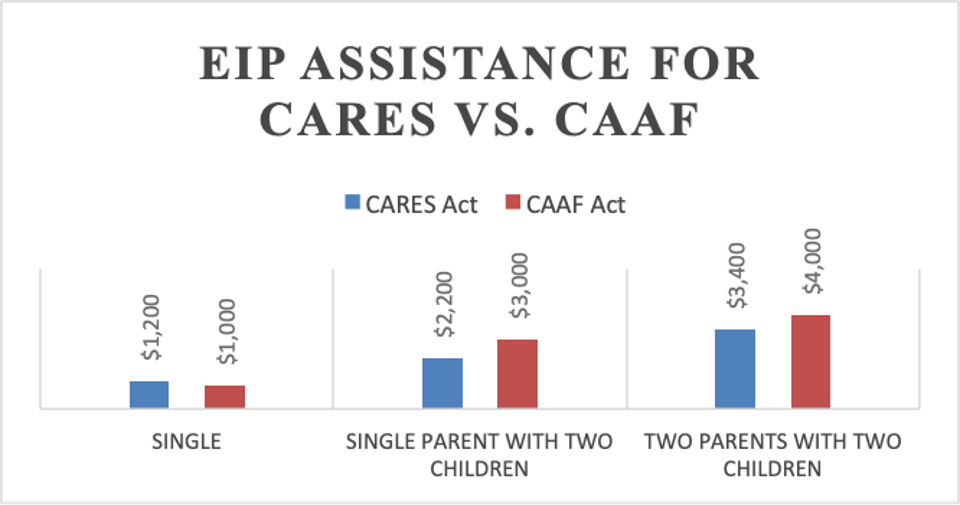 Coronavirus Assistance for American Families Act One Pager