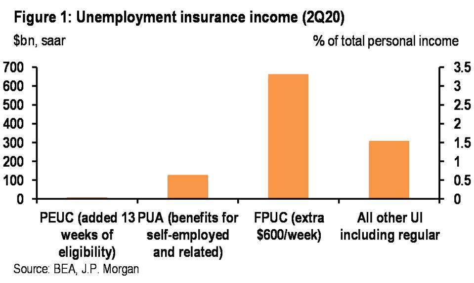 Unemployment insurance income