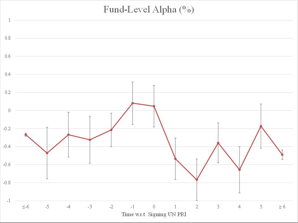 Quarterly Alpha Trend