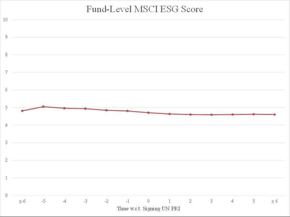 Fund-Level Quarterly MSCI ESG Score