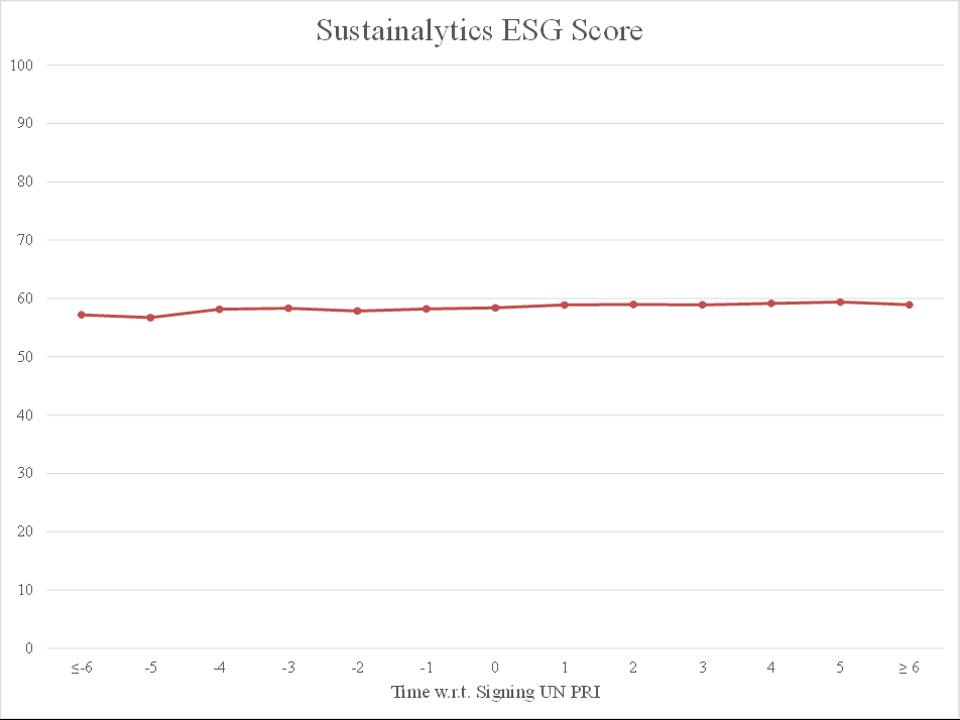 Fund-Level Quarterly Sustainalytics ESG Score