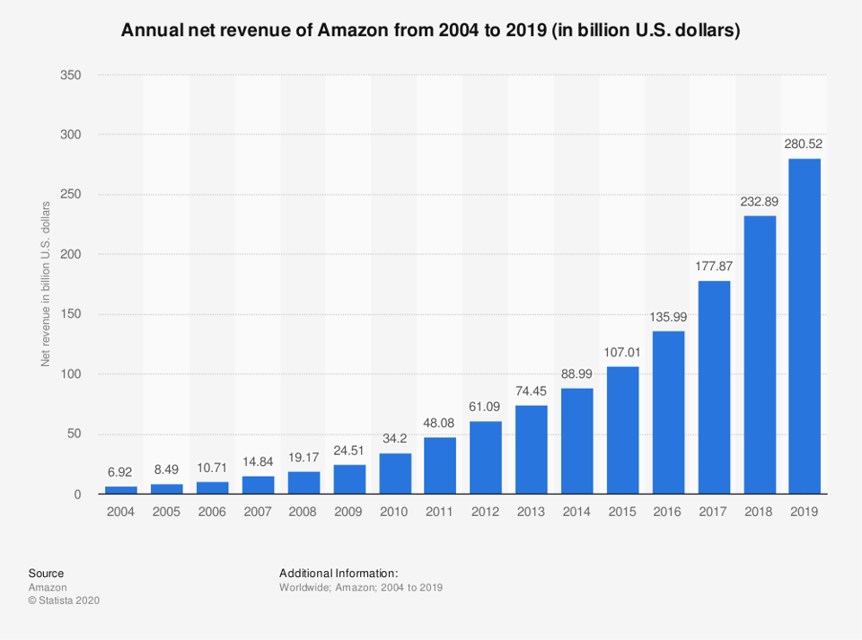 Annual net revenue of Amazon from 2004 to 2019 (in billion U.S. dollars)