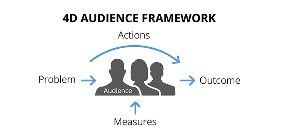 This image shows an audience surrounded by words: problem, outcome, actions, and measures.