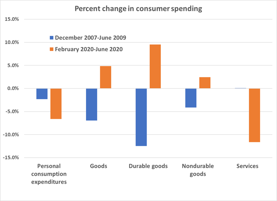 Changes in consumer spending by category