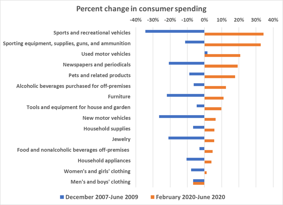 Change in consumer spending by category