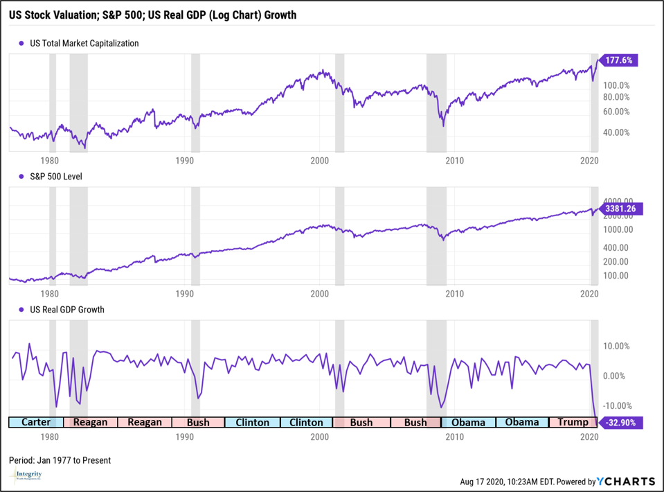 Stock Valuation; S&P 500 Index; GDP- Jan 1977 to Aug 2020