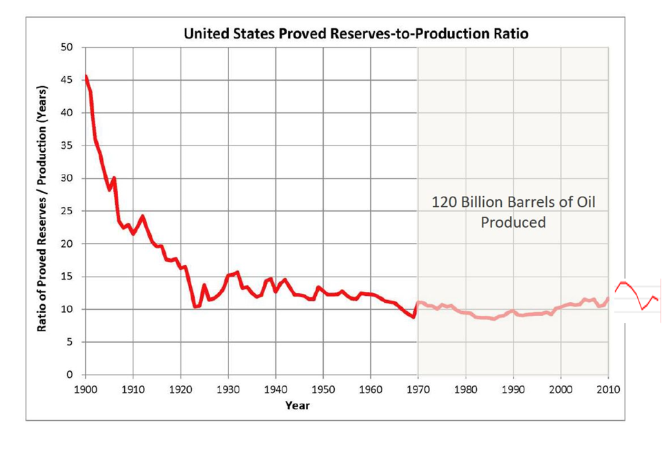 The United States has a long history of understating its oil reserves.
