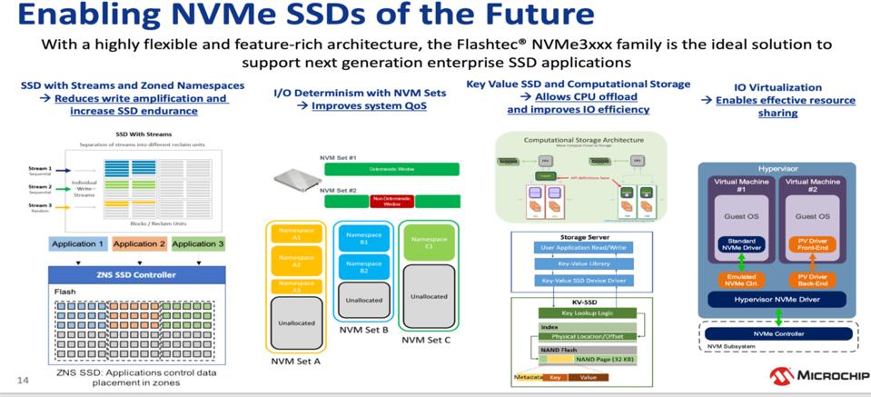 Enabling future NVMe SSDs