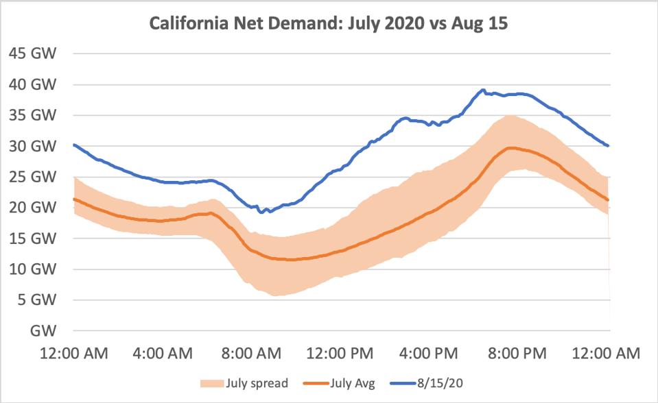 California ISO Net Demand: July 2020 vs August 15, 2020.  Data from California ISO.