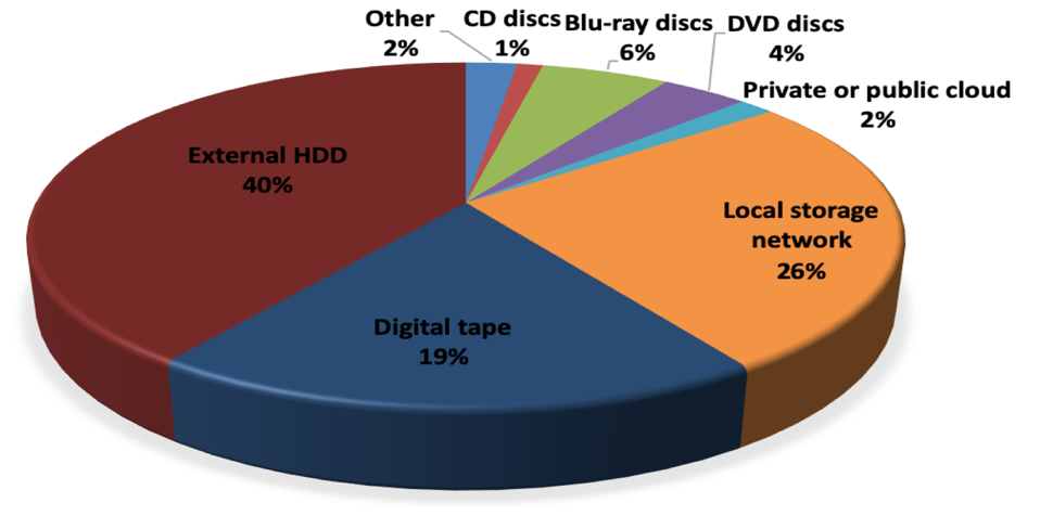 Survey results for media used for long term archiving