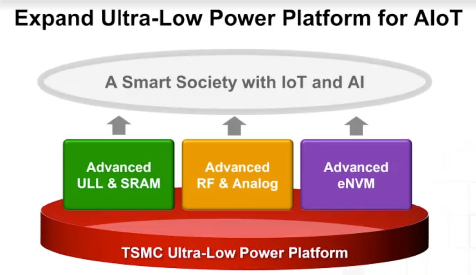 Intel developments to support AI in IoT
