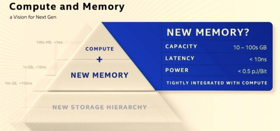 Intel's compute and memory vision