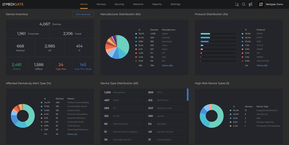 Screenshot of the Medigate dashboard.