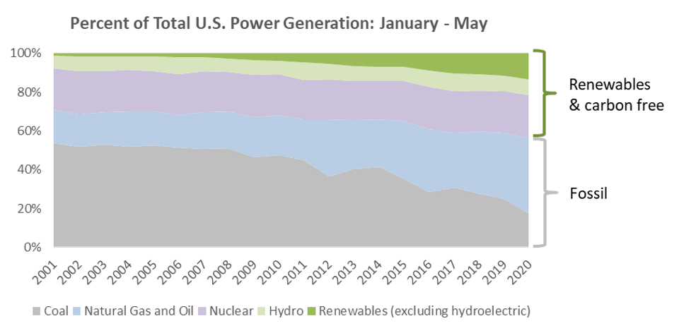 Trend of Net Power Generation (January - May) over the last 20 years.