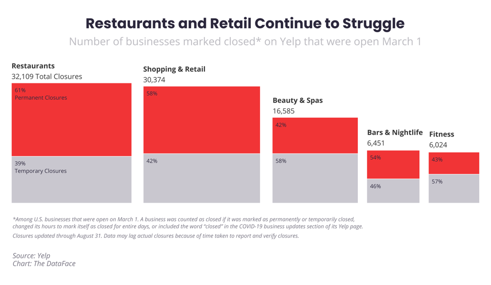 Chart of COVID business closures by sector. Restaurants and retail have the largest share.