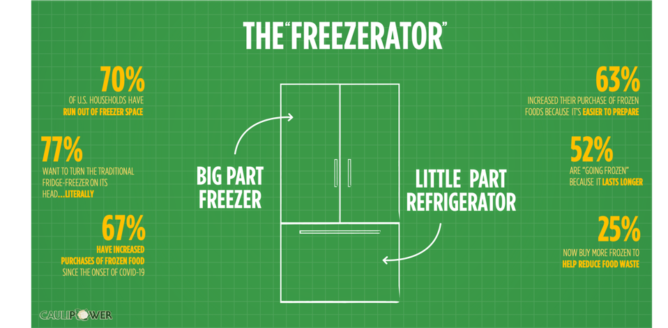 New research uncovered by CAULIPOWER unveils that Americans are running out of freezer space.