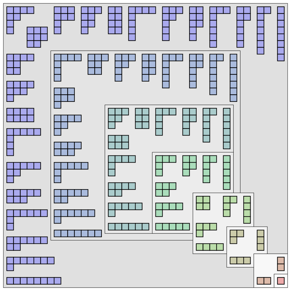 Young diagrams show how to partition various numbers mathematically.