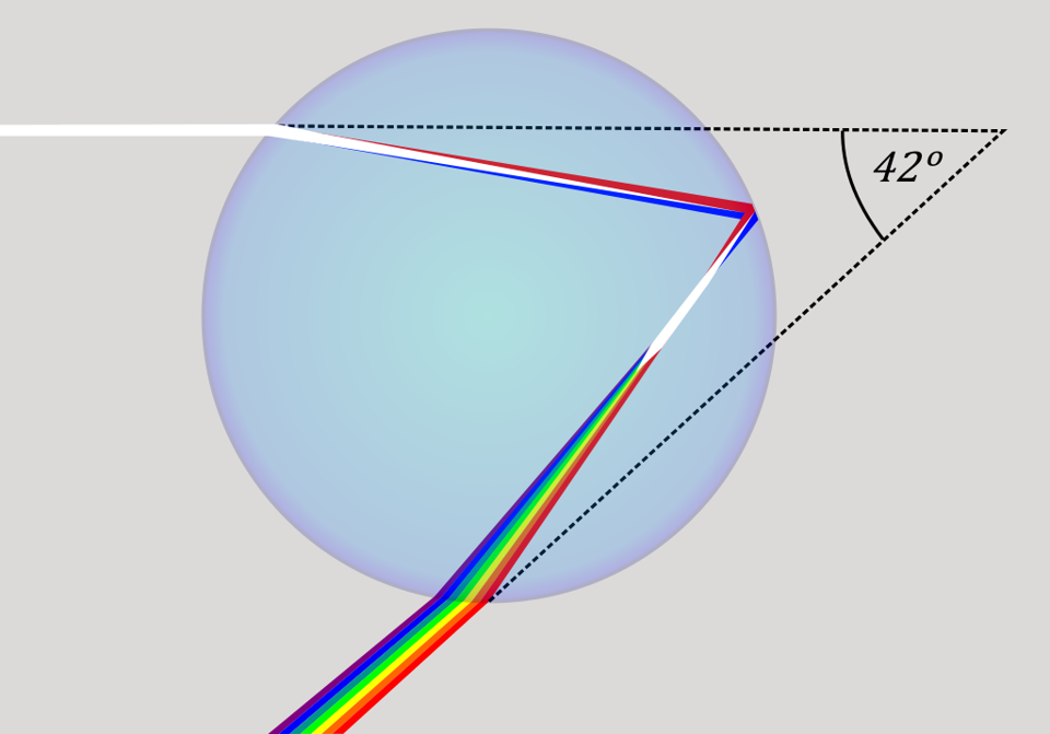 The geometry behind the creation of a rainbow from light passing through water droplets.
