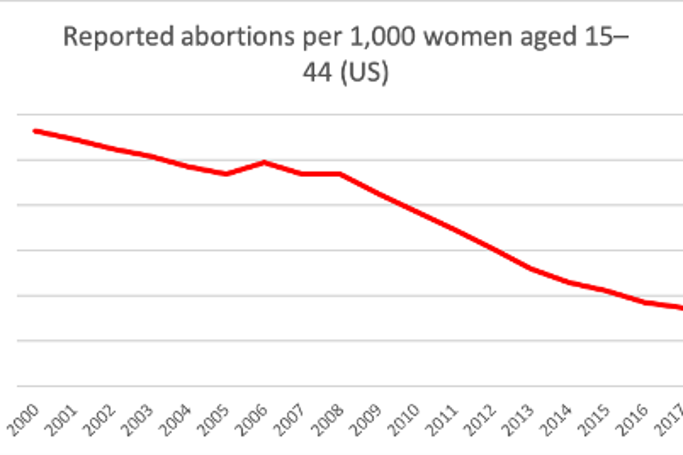 Declining rates of abortion over past 20 years