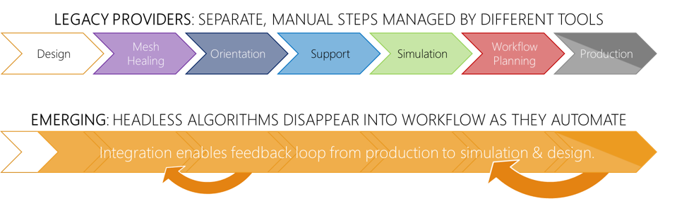 Contrasts a workflow with multiple separate modules with a seamlessly integrated one.