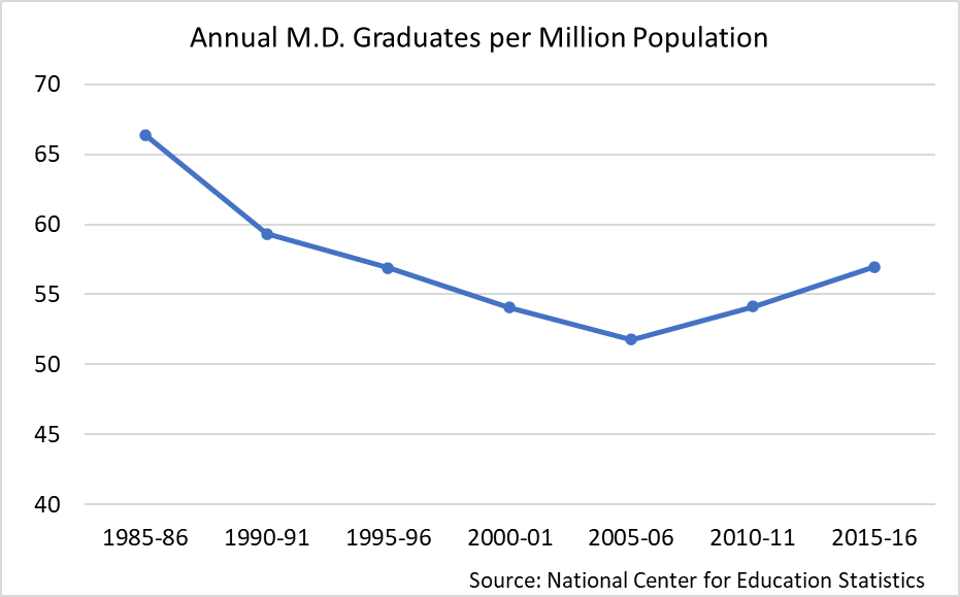 the number of medical school graduates per million has gone down