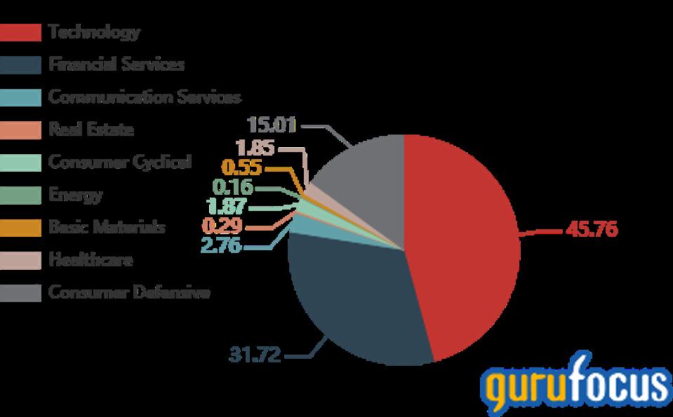 Pie chart of portfolio composition