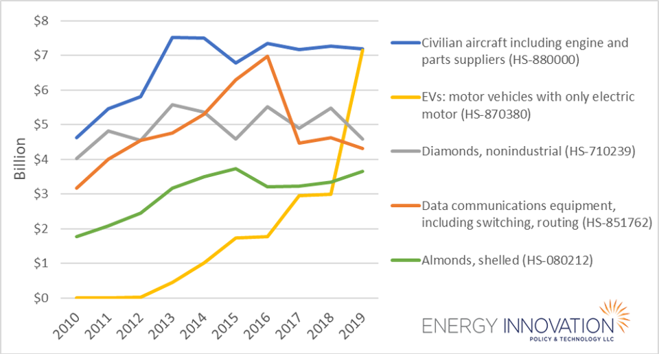 Line graph showing yearly trends in export dollars for aircraft, EVs, diamonds, data equipment, and almonds.