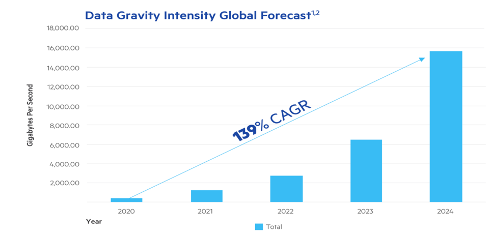 Showing digital intensity global growth