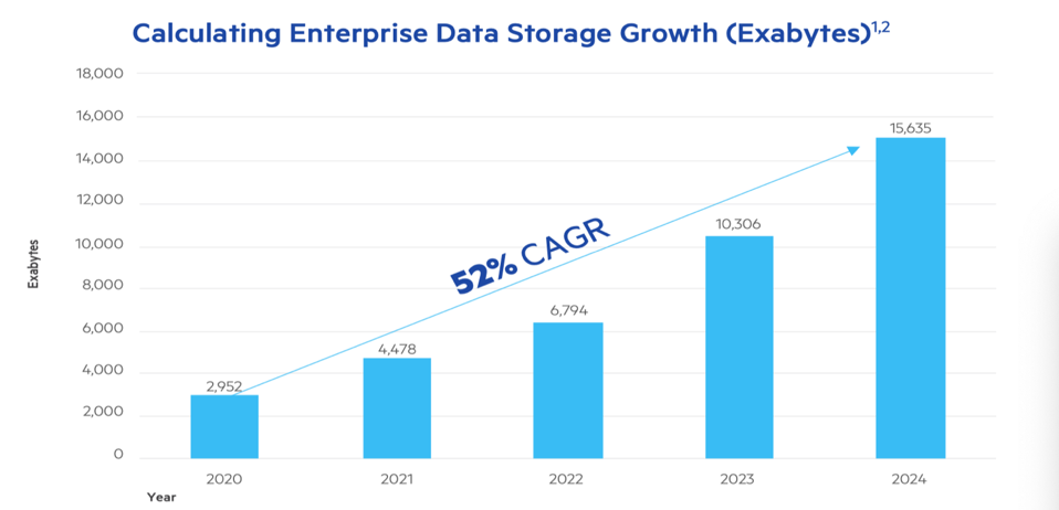 Showing growth in enterprise storage