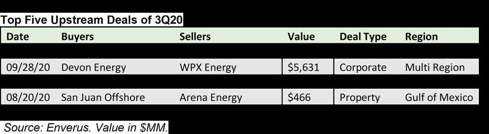 Top five upstream deals of 3Q2020