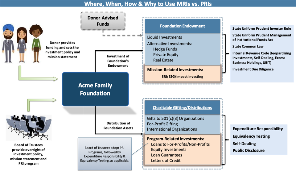 Flow chart describing use of mission-related investments (MRIs) and program-related investments (PRIs)