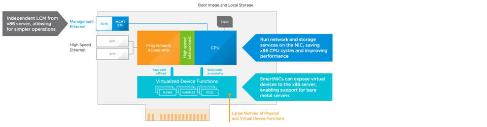 Showing SmartNIC offload device