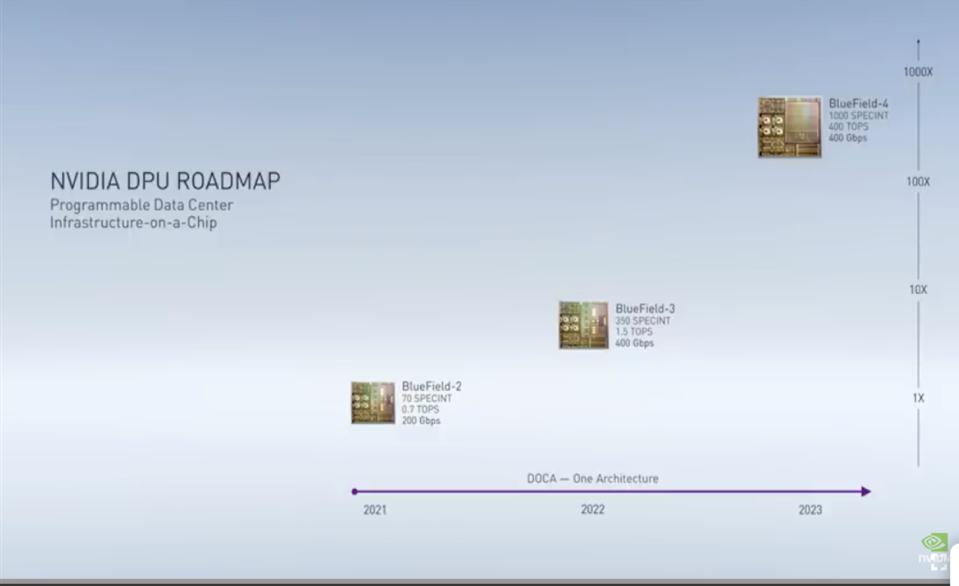 Showing NVIDIA's DPU SmartNIC roadmap