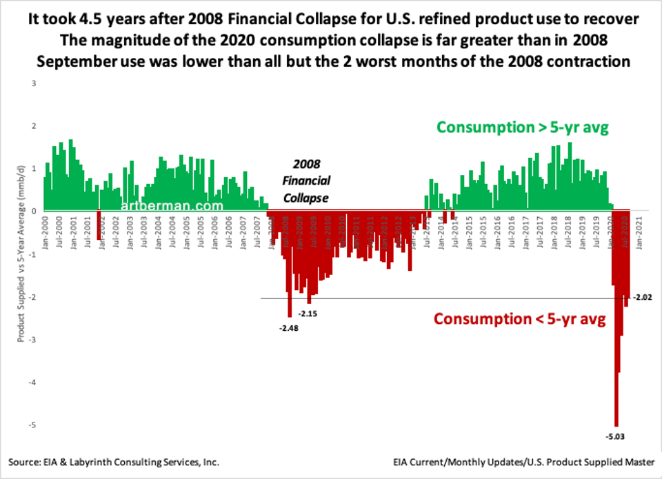 Figure 4. It took 4.5 years after 2008 Financial Collapse for U.S. refined product use to recover.
