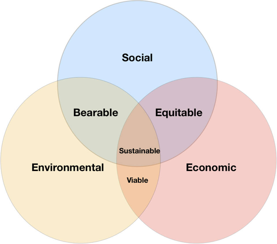 Venn diagram: social, bearable, viable, economic, equitable=sustainable