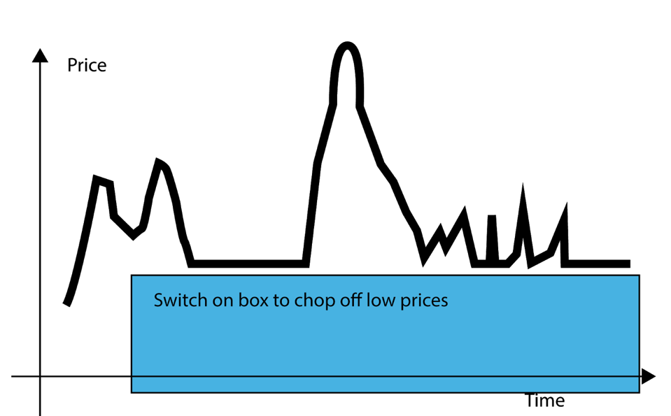 Switch on box to chop off low prices