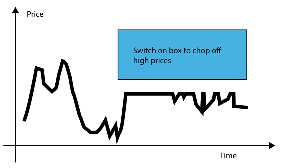Switch on box to chop off high prices