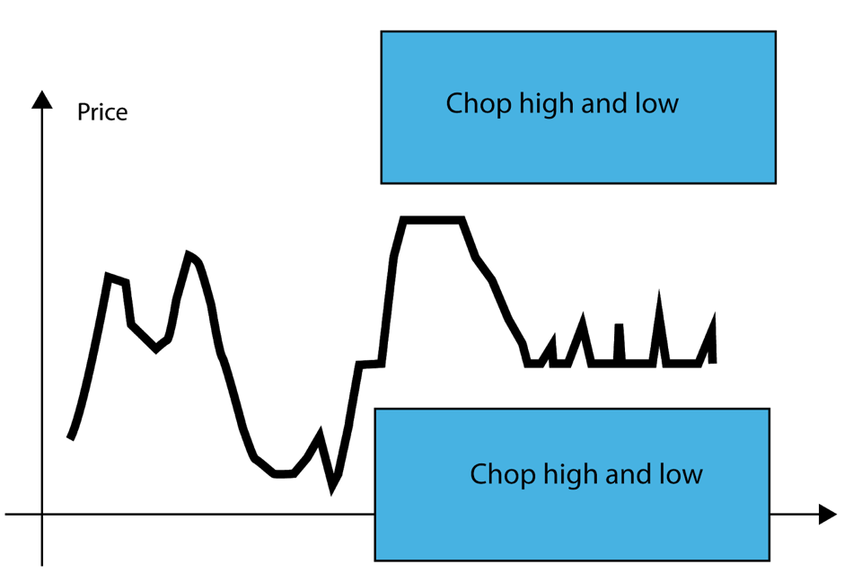 Chop high and low