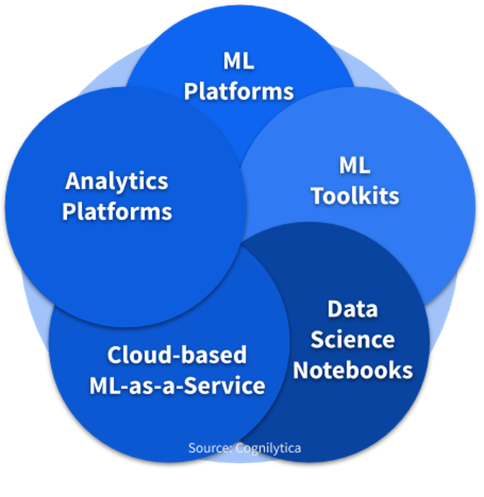 The Five Machine Learning Platforms