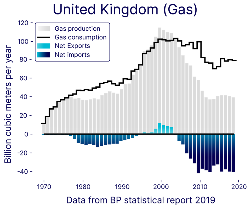 UK gas production and consumption