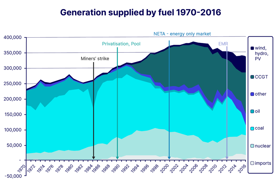 The Evolution of the UK Electricity Supply Industry under State ownership.