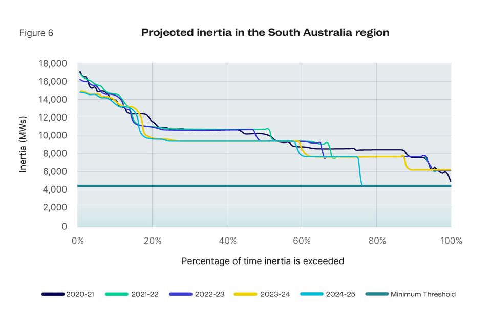 Projected inertia in the South Australia region