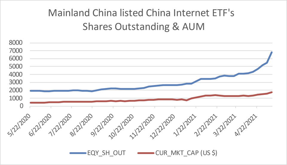 Mainland China listed China Internet ETF's Shares Outstanding & AUM