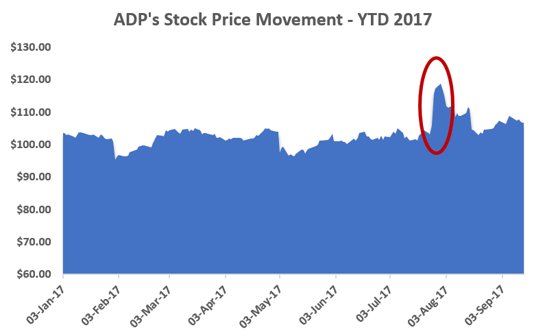 Why We Remain Positive On ADP - Tanjo