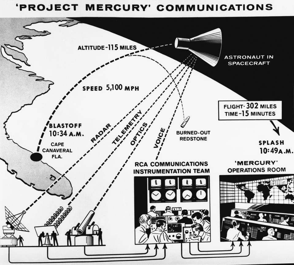 Project Mercury Communications Diagram
