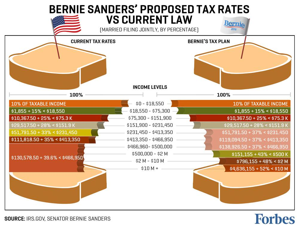 Food Tax In New Hampshire