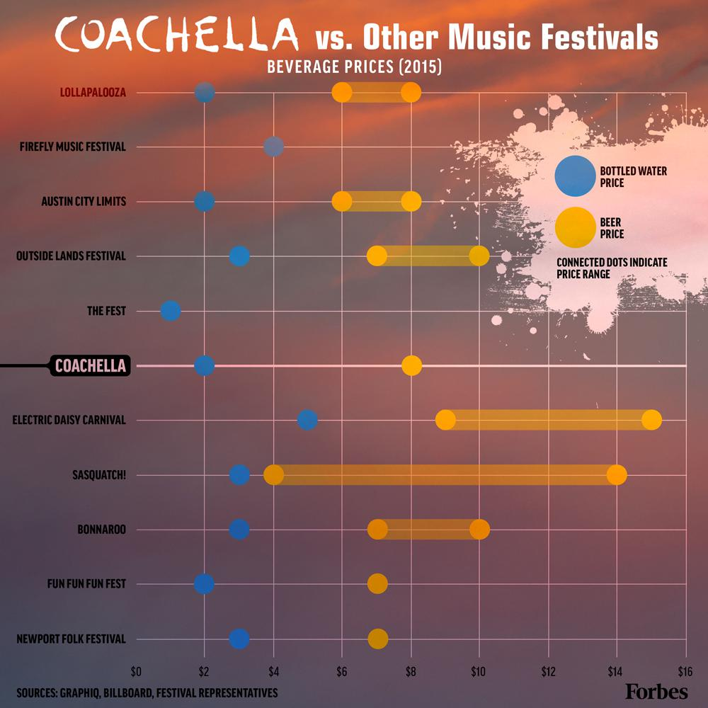 coachella vs other music festivals the numbers