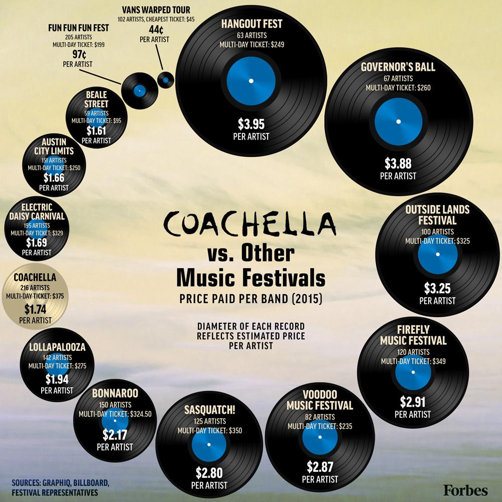 Coachella vs  Other Music Festivals: The Numbers