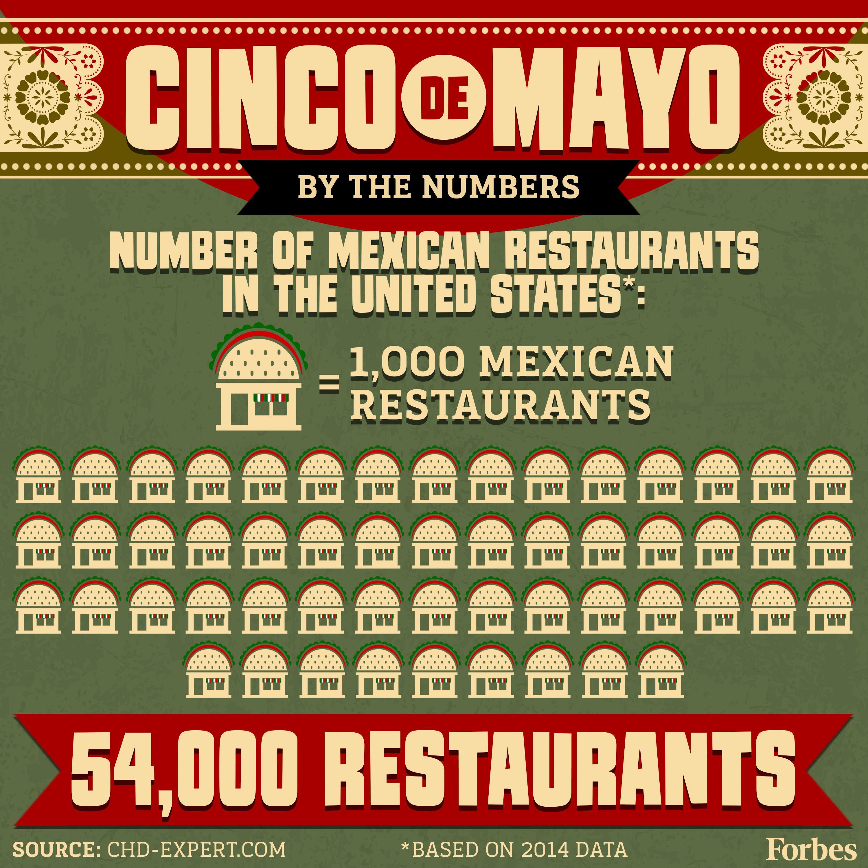 Mexican Restaurants Phone Numbers Best